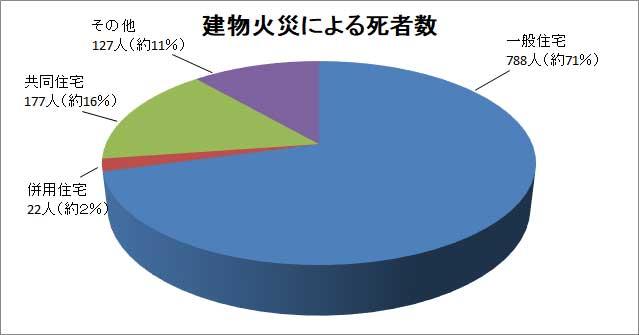 建物火災による死傷者数のグラフ