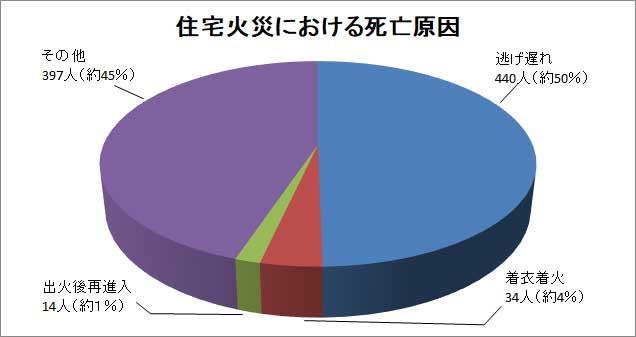 住宅火災における死亡原因のグラフ