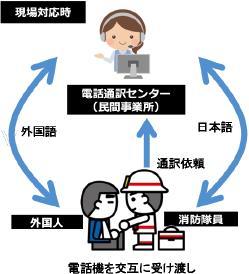 二者通話の概略図