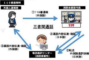 三者通話の概略図